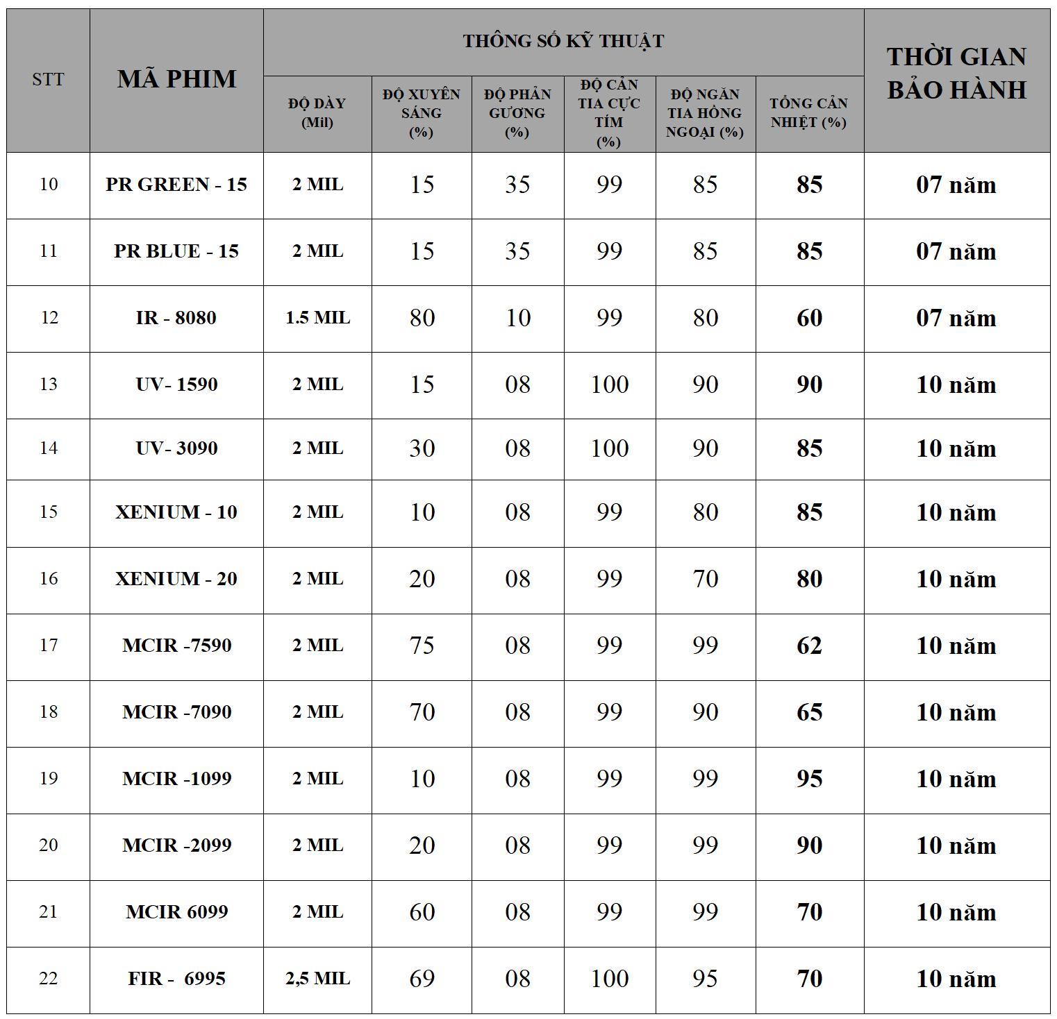 bảng giá cách nhiệt nhà kính