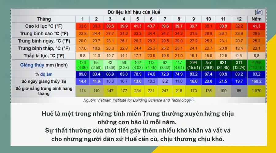 Đặc điểm khí hậu, thời tiết ở Huế