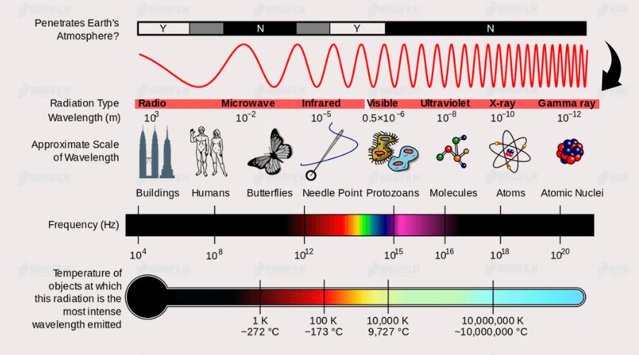 bức xạ điện từ